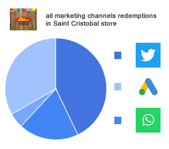 marketing channels box analytics